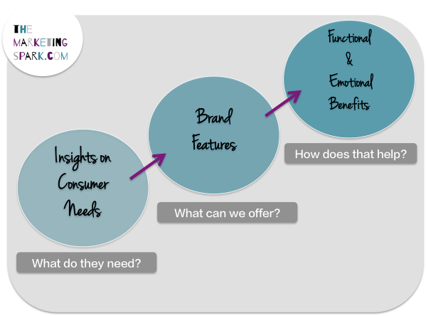 Brand Positioning Brainstorming Sessions