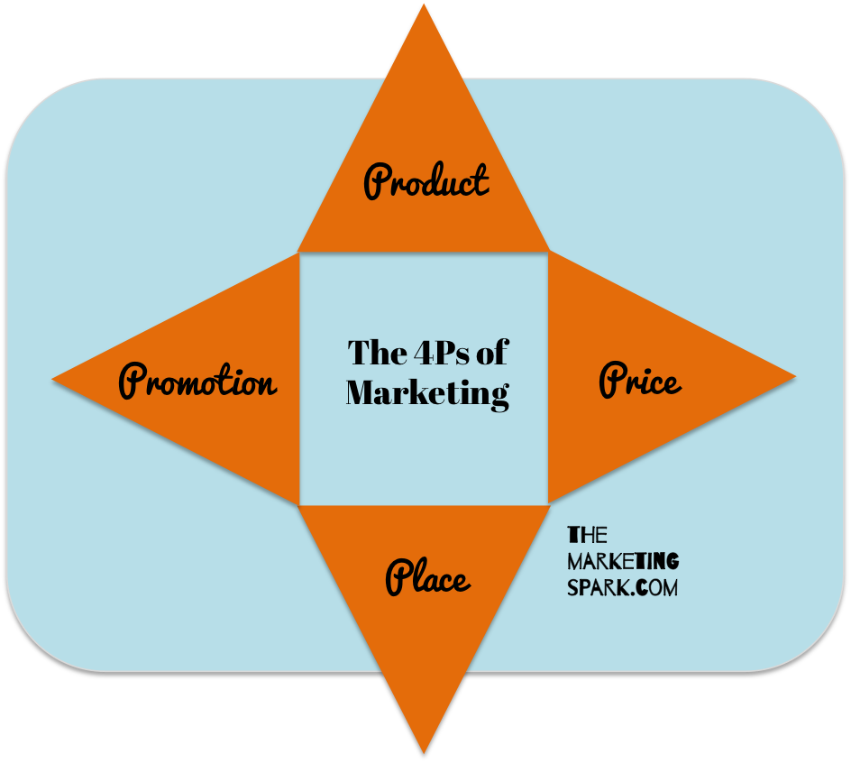 Understanding the 4Ps of Marketing | The Marketing Spark